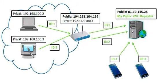 Acceder a UltraVNC a través de Internet