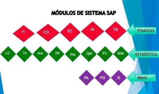 Esquema de módulos y submódulos de sistema SAP