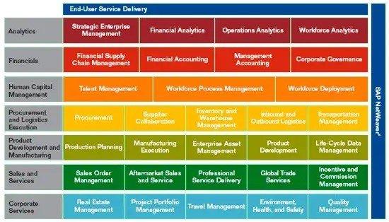 Esquema del sistema SAP