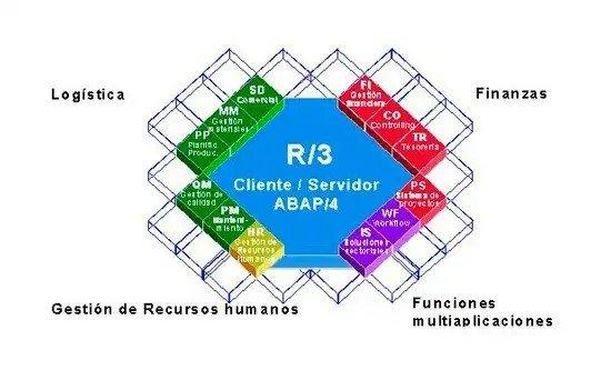 Esquema de módulos y submódulos de SAP R/3