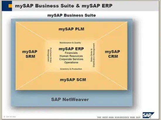 Esquema del sistema mySAP Business Suite
