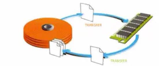 Esquema de entrada y salida de datos