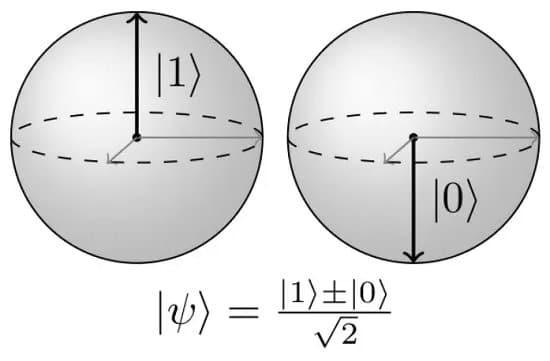 Gráfico del sistema qubit