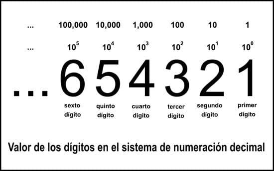 Dígitos en el sistema de numeración decimal