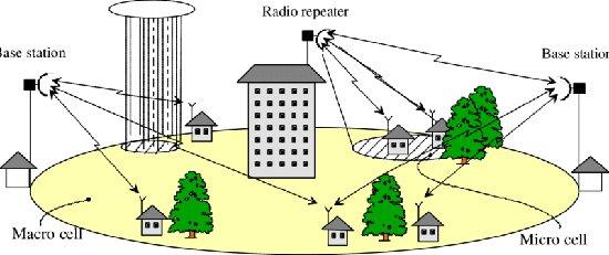 Gráfico de sistema de conexión LDMS