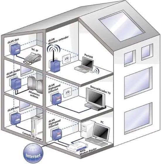 Sistema de conexión hogareña por PLC