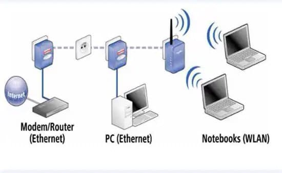 Esquema de conexionado a internet por PLC