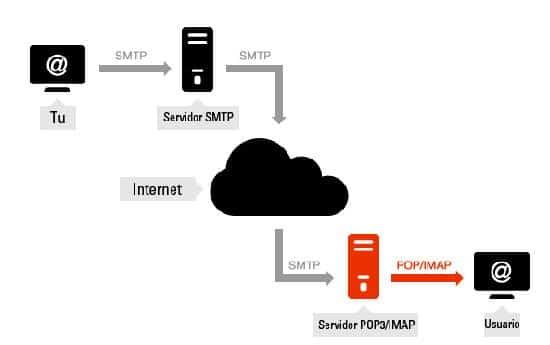 protocolos-correo- (3)