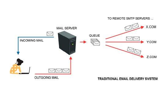 protocolos-correo- (4)