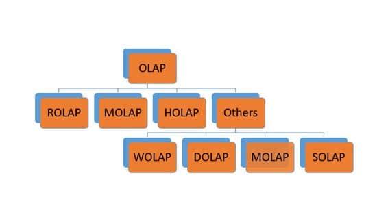 sistemas-olap- (11)