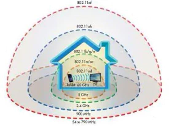 Gráfico de alcance de conexión WiFi